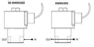Series 70 Model N72 Flow Diagram