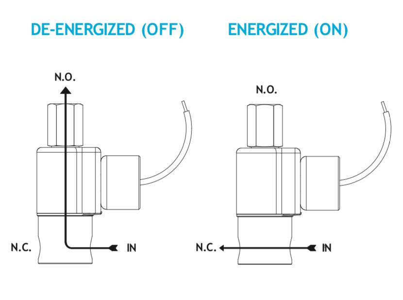 Series 70 Model N75 Flow Diagram