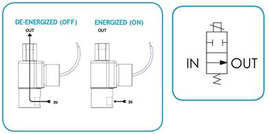 Series 70 Model N71 Hazardous Location Flow Diagram