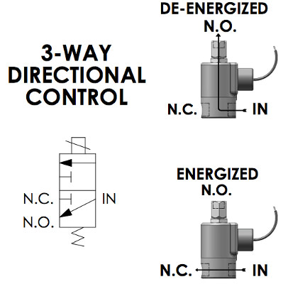 3Way Directional Control