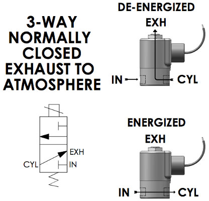 3Way Normally Closed Exhaust to Atmosphere